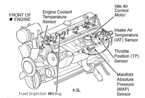 1989 Jeep Wrangler Engine Diagram - Wiring Diagram Direct grow-produce -  grow-produce.siciliabeb.it | Wrangler Engine Diagram |  | grow-produce.siciliabeb.it