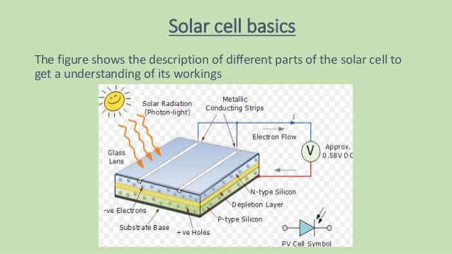 Amazing Soldering Of Polycrystalline Silicon Solar Cell Wiring Cloud Icalpermsplehendilmohammedshrineorg