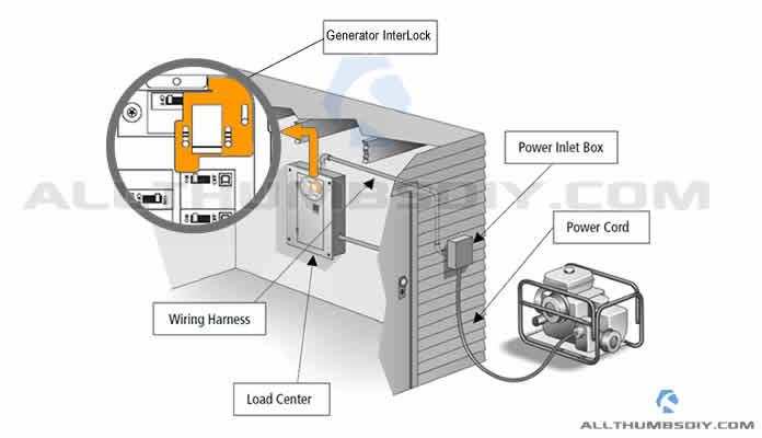 Sensational Connecting A Portable Generator To The Home Main Electric Panel Wiring Cloud Ittabpendurdonanfuldomelitekicepsianuembamohammedshrineorg