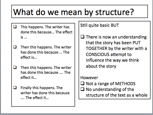 Groovy Gcse English Language Paper 1 Revision Part Two Structure Mr Wiring Cloud Grayisramohammedshrineorg