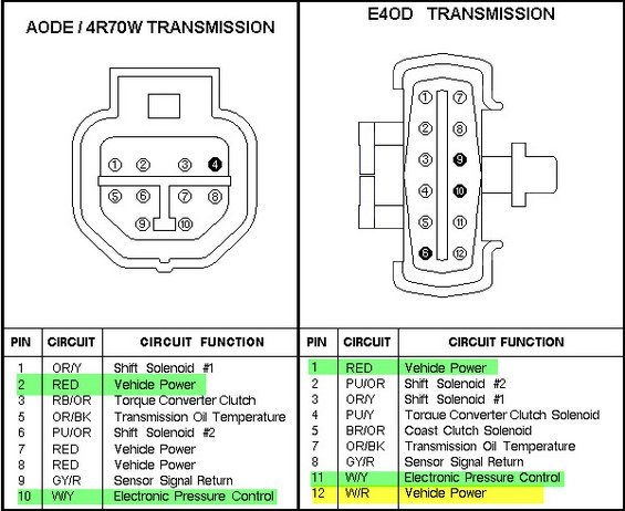 a4ld solenoid wiring diagram - 2002 bmw 325ci fuse box location -  2005ram.tukune.jeanjaures37.fr  wiring diagram resource