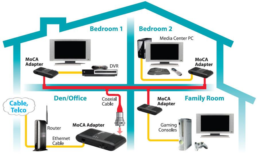 Outstanding Amazon Com Actiontec Ethernet To Coax Adapter For Homes With Cable Wiring Cloud Intelaidewilluminateatxorg