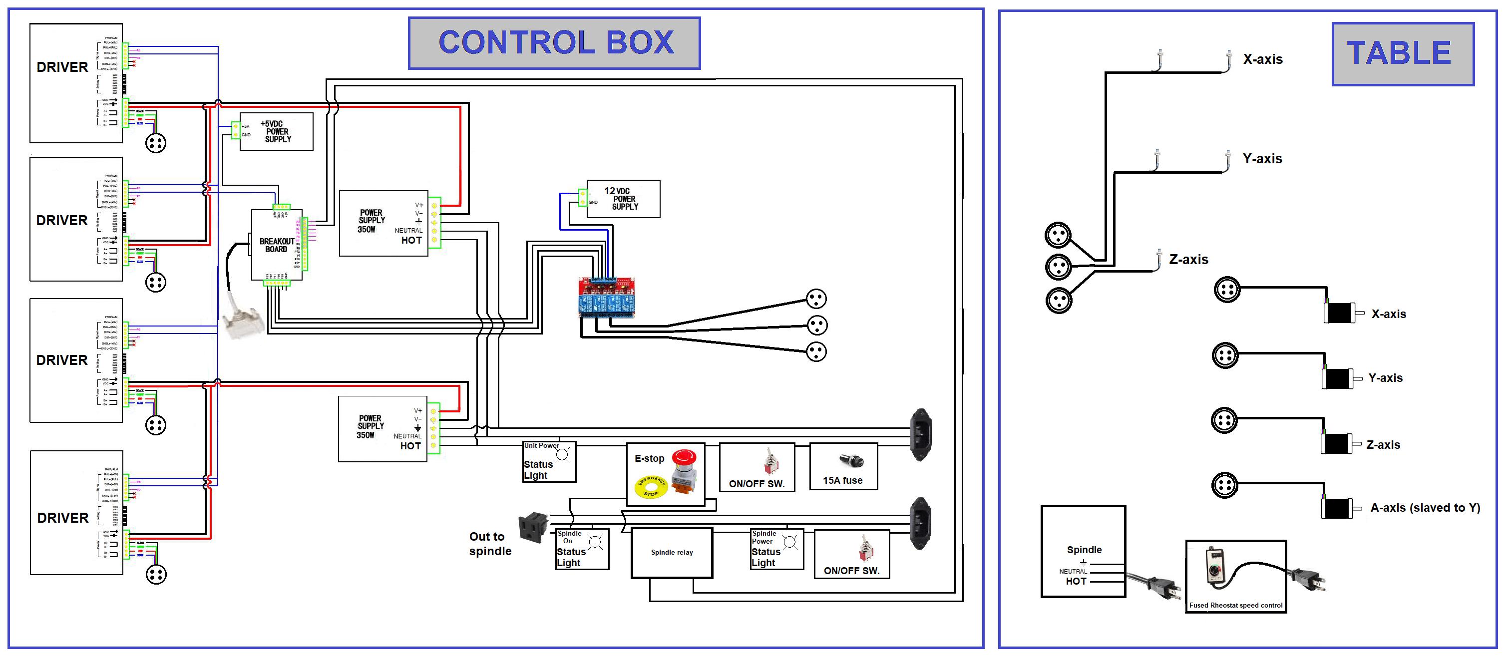 Fantastic Cnc Build 1 Wiring Cloud Ittabisraaidewilluminateatxorg