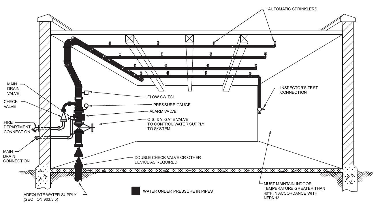 TV_8531] Images And Post About Residential Fire Sprinkler System Diagram  Free Diagram   Sprinkler System Wiring Diagram Free Picture      Urga Tobiq Mohammedshrine Librar Wiring 101