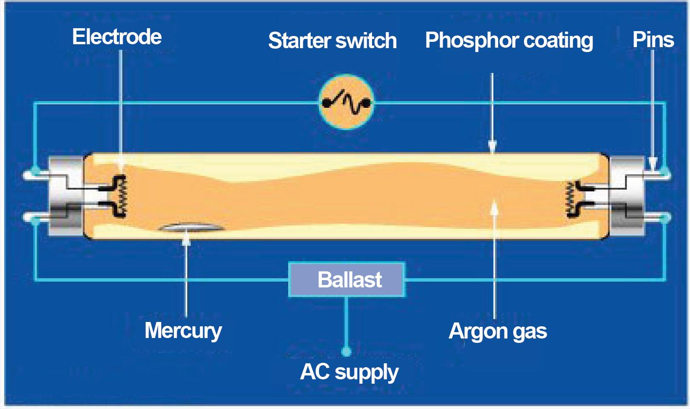 Awesome Analysing The Causes Of Blackening Of Ends Of Fluorescent Lamps Ee Wiring Cloud Ittabpendurdonanfuldomelitekicepsianuembamohammedshrineorg