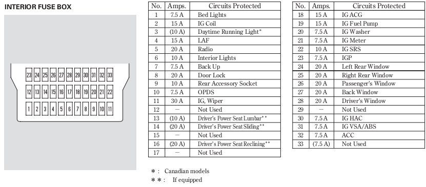 [NRIO_4796]   RK_3159] 2015 Honda Pilot On Honda Pilot Fuse Box Wiring On Harness For  Free Diagram | 2004 Honda Pilot Fuse Diagram |  | Hete Itive Tivexi Mohammedshrine Librar Wiring 101