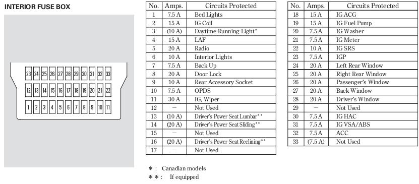 2008 honda pilot fuse box wv 3093  2011 honda pilot fuse box diagram download diagram  honda pilot fuse box diagram