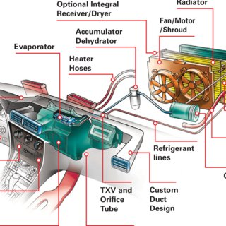 Enjoyable The Major Components Of A Vehicle Hvac System Download Scientific Wiring Cloud Hemtshollocom