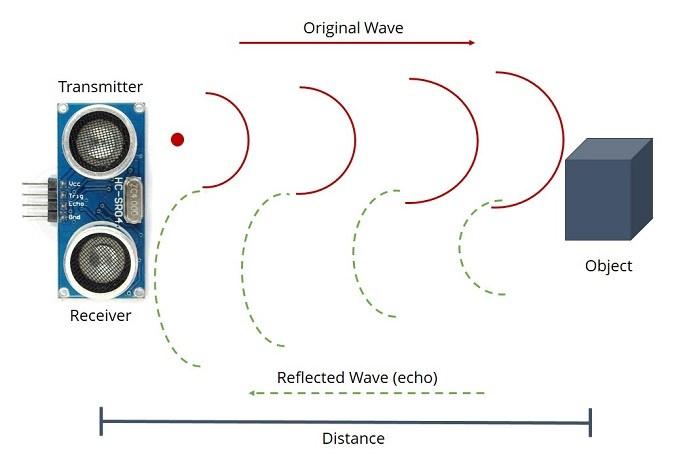 Cool Complete Guide For Ultrasonic Sensor Hc Sr04 With Arduino Random Wiring Cloud Onicaalyptbenolwigegmohammedshrineorg