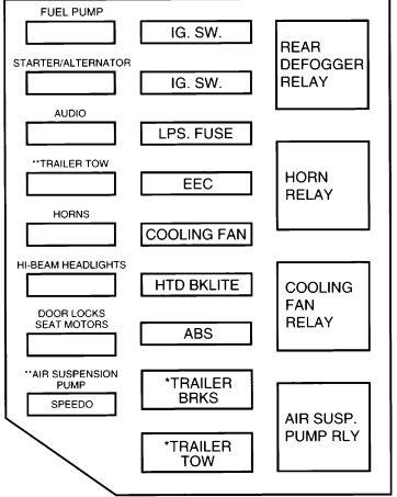 Awe Inspiring 99 Cougar Fuse Box Diagram Basic Electronics Wiring Diagram Wiring Cloud Domeilariaidewilluminateatxorg