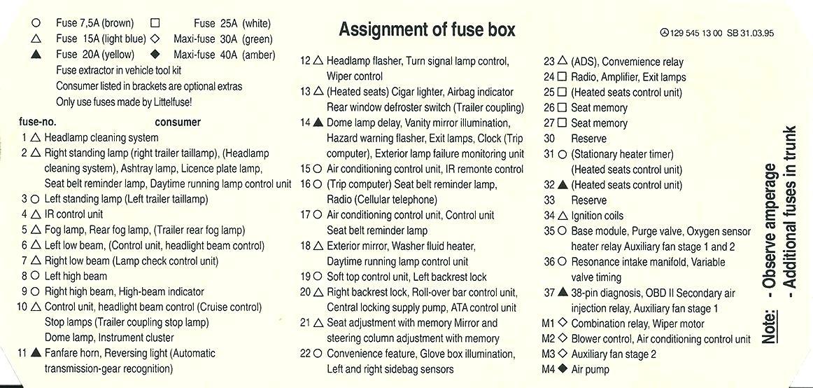 2003 Mercedes Sl500 Fuse Diagram Wiring Diagram System Teach Term Teach Term Ediliadesign It