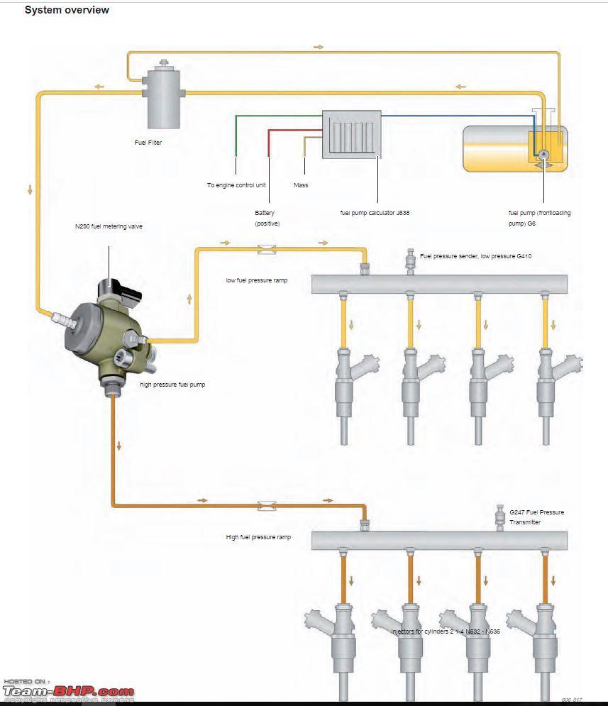 Magnificent Skoda Fuel Pressure Diagram Wiring Diagram Wiring Cloud Domeilariaidewilluminateatxorg