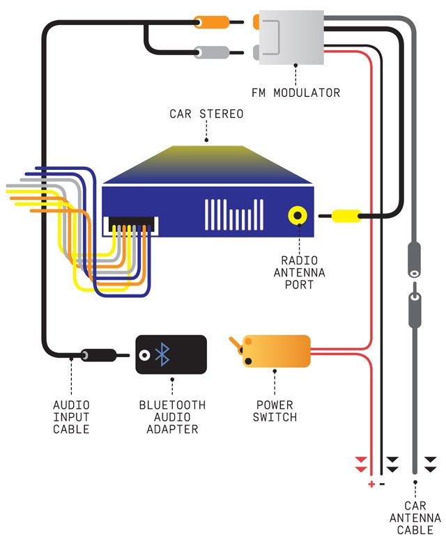 Ve Commodore Bluetooth Wiring Diagram