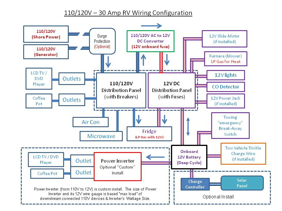 Centurion 3000 Power Converter Wiring Diagram - Wiring Diagrams18.e12.lesvignoblesguimberteau.fr