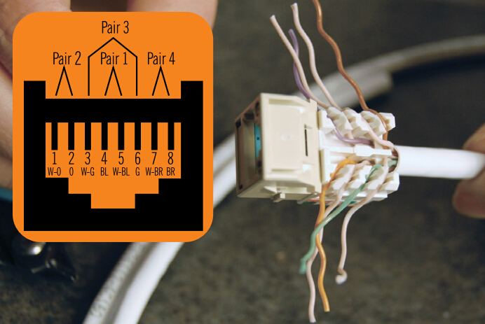 Ov 9435  Cat 5 Wiring T568a Or T568b Including T568b Jack