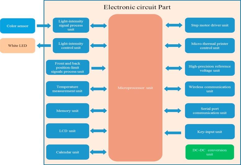 Awe Inspiring Study On A Novel Portable Urine Analyzer Based On Optical Fiber Wiring Cloud Licukshollocom