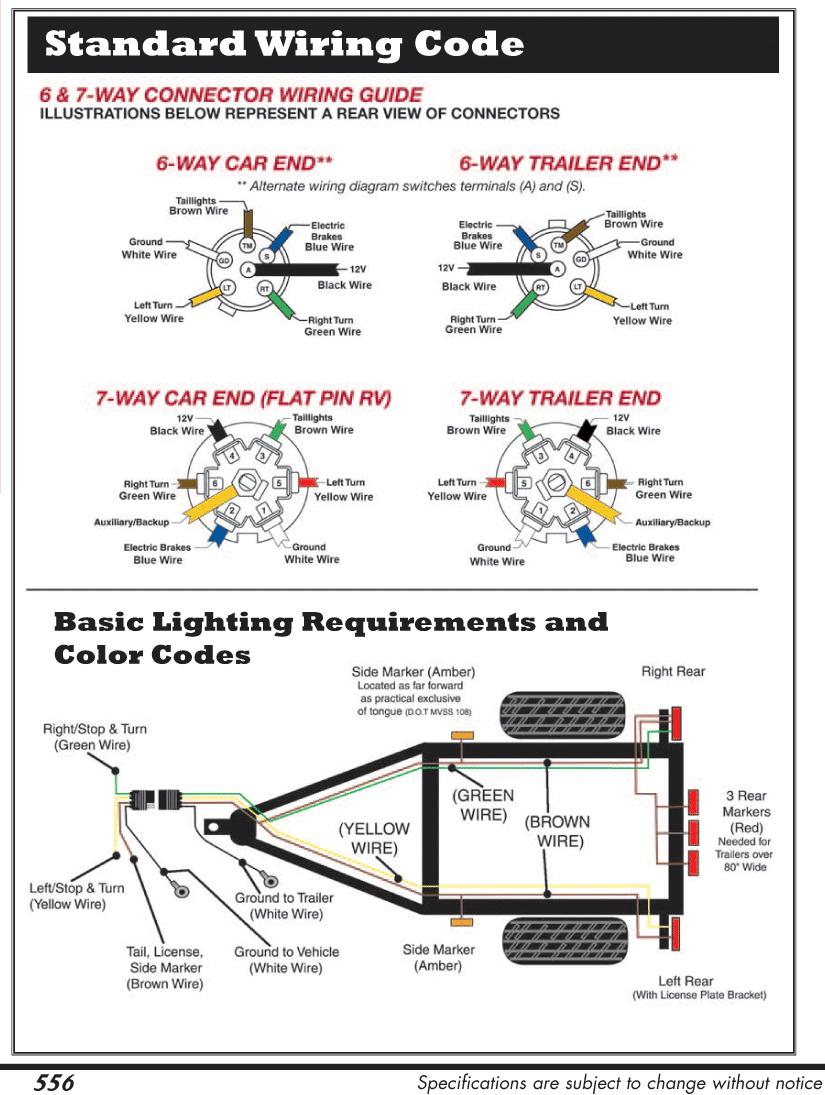 Pleasing Rv Trailer Wiring Harness Basic Electronics Wiring Diagram Wiring Cloud Rineaidewilluminateatxorg