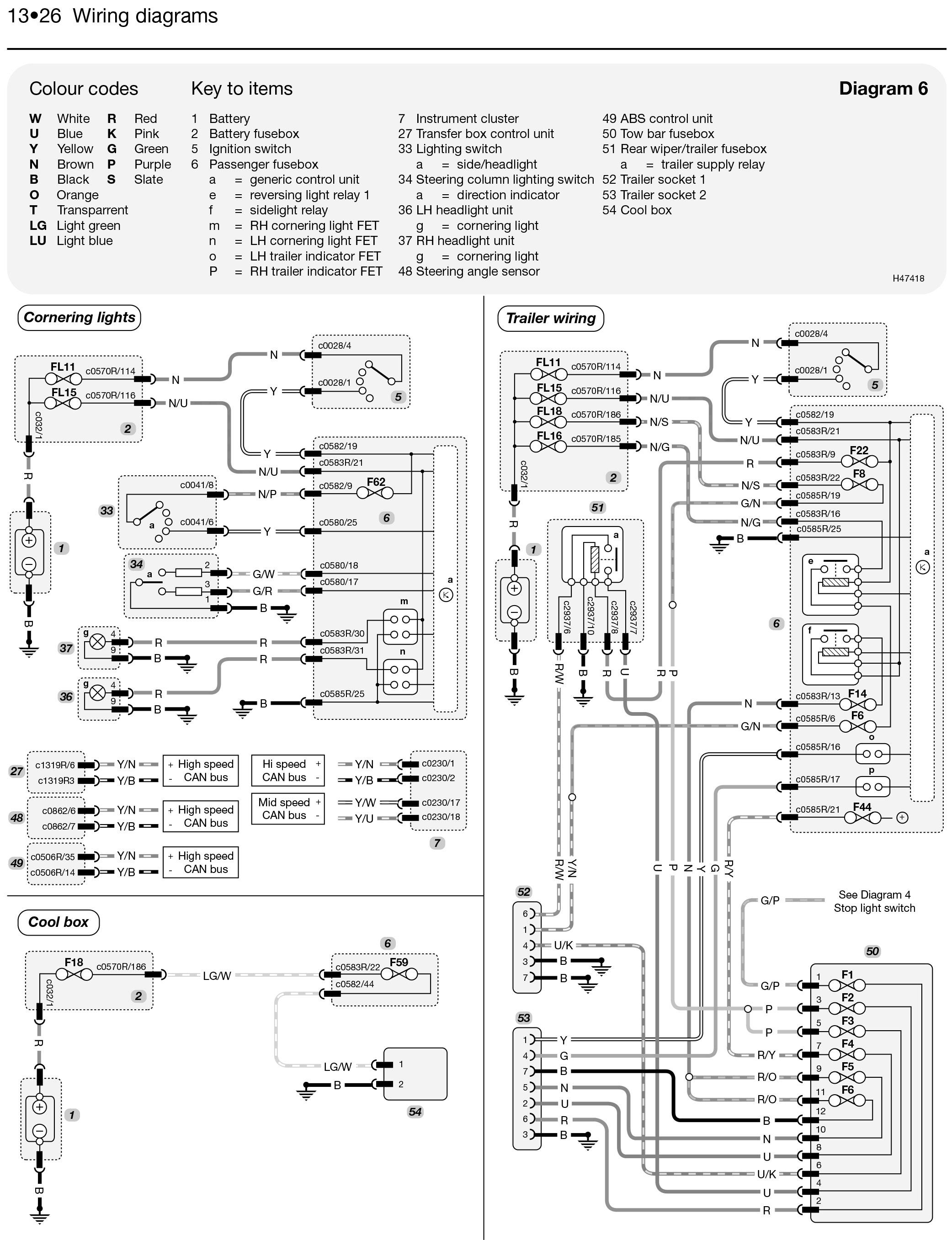 Land Rover Series 3 Wiring Diagram Pdf