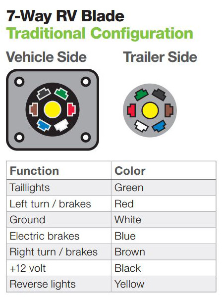 Fantastic The Ins And Outs Of Vehicle And Trailer Wiring Wiring Cloud Licukshollocom