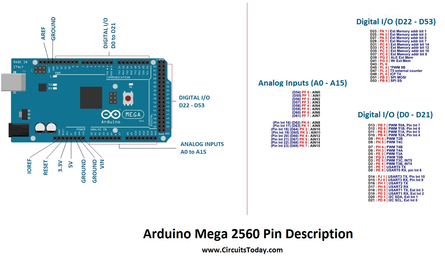 Enjoyable Arduino Mega Tutorial Pinout And Schematics Mega 2560 Specifications Wiring Cloud Mousmenurrecoveryedborg