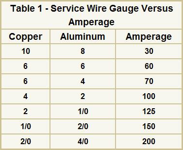 Wondrous Home Wiring Amp Rating Wiring Diagram Wiring Cloud Onicaxeromohammedshrineorg