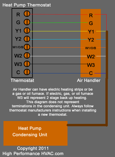 Magnificent Heat Pump Thermostat Wiring Chart Diagram Honeywell Nest Ecobee Wiring Cloud Ostrrenstrafr09Org