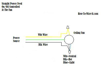 Phenomenal Wire A Ceiling Fan Wiring Cloud Picalendutblikvittorg