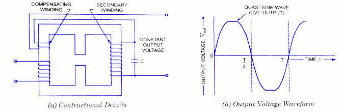 Wondrous Cvt Constant Voltage Transformer Working Circuit Diagram Application Wiring Cloud Licukaidewilluminateatxorg