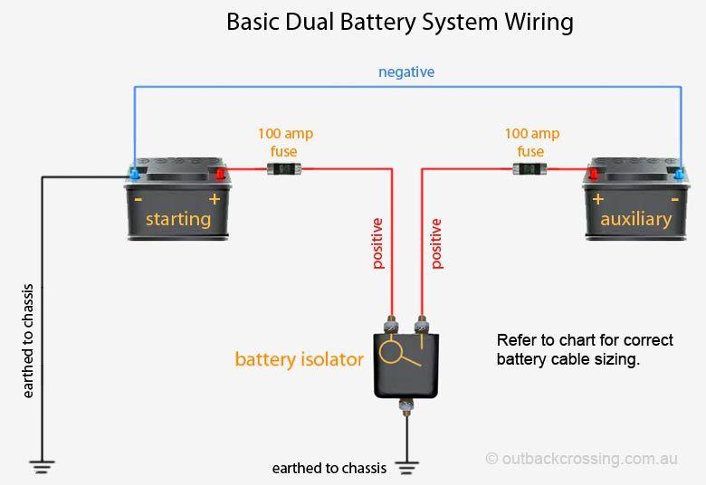 Tremendous Car Dual Battery Wiring Diagram Wiring Diagram Database Wiring Cloud Timewinrebemohammedshrineorg
