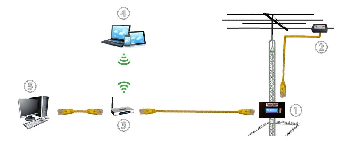 Df 6104  Antenna Rotor Wiring Diagram Schematic Wiring