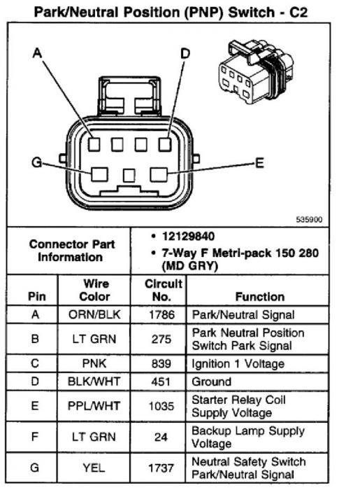 GD_1113] Neutral Safety Switch Location On Gmc Neutral Safety Switch  Location Download DiagramObenz Inama Mohammedshrine Librar Wiring 101