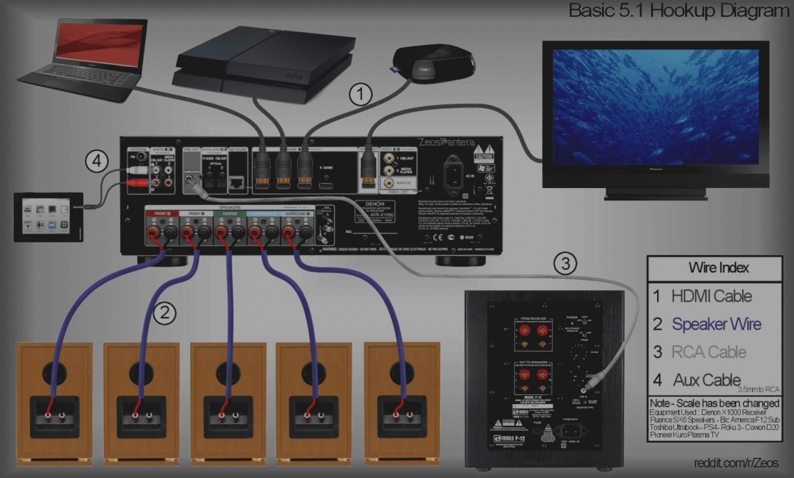 [DIAGRAM_38EU]  LW_9489] Yamaha Surround Sound Wiring Diagram Schematic Wiring | Detailed Wiring Diagram For Surround Sound System |  | Bapap Hapolo Mohammedshrine Librar Wiring 101