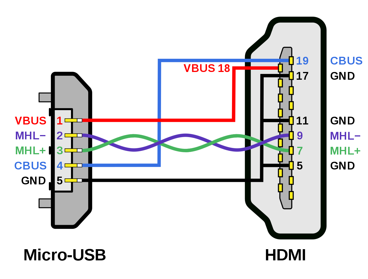 Amazing Wiring Diagram Hdmi Wire Color Code Diagrams Electronics In 2019 Wiring Cloud Hemtegremohammedshrineorg