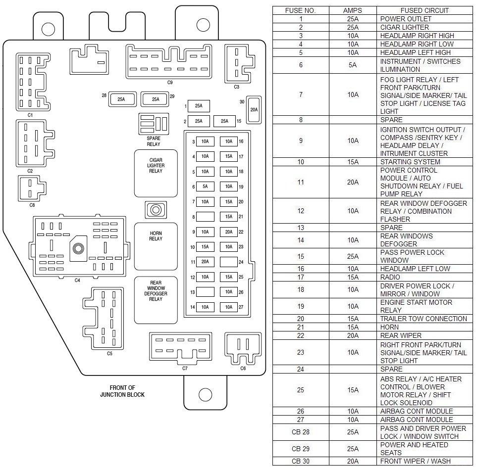 Miraculous Jeep Patriot Fuse Box Online Wiring Diagram Wiring Cloud Icalpermsplehendilmohammedshrineorg