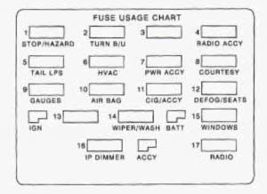 Terrific 98 Camaro Fuse Panel Diagram Wiring Diagram Third Level Wiring Cloud Mousmenurrecoveryedborg