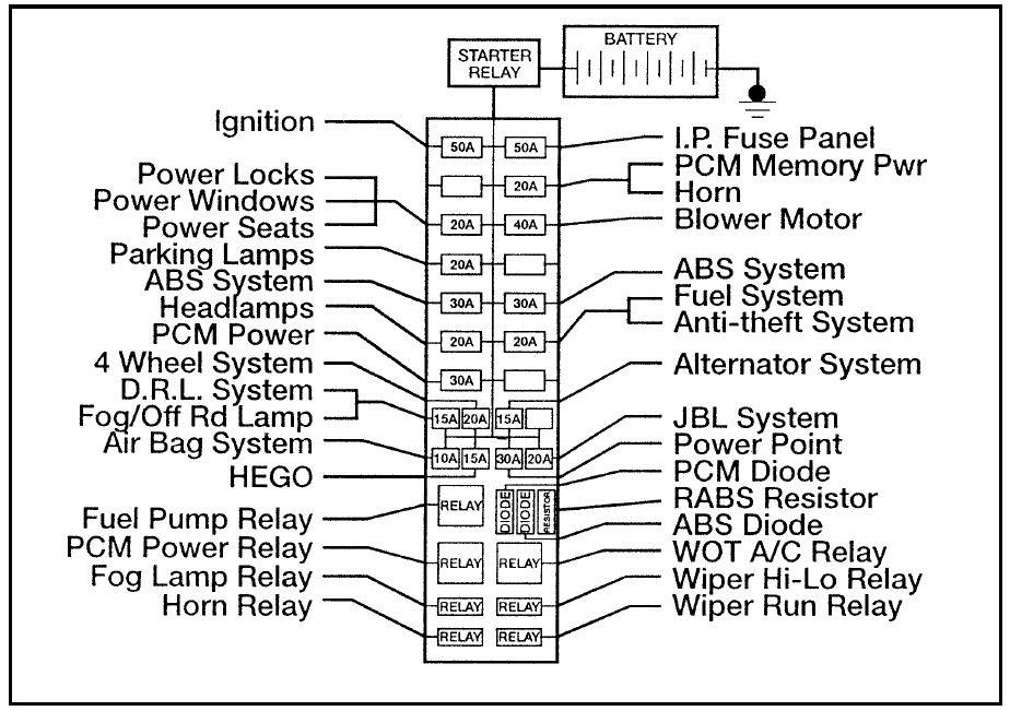 Superb Ford Fuse Box Layout Wiring Diagram Wiring Cloud Vieworaidewilluminateatxorg
