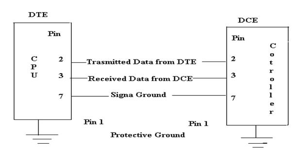 Fine Rs232 Pin Description Microcontroller Interfacing And Applications Wiring Cloud Biosomenaidewilluminateatxorg