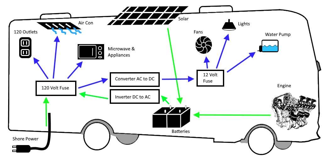 Super Dc Wiring Basics Wiring Diagram Wiring Cloud Faunaidewilluminateatxorg