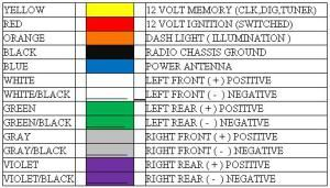 Wondrous The Above Picture Shows The Wiring Color Code For A Cea Aftermarket Wiring Cloud Onicaxeromohammedshrineorg
