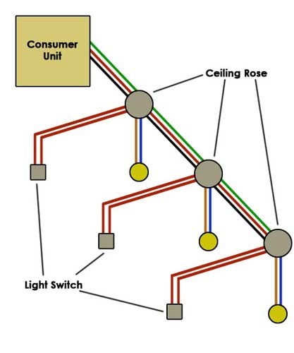 Prime Wiring A Lighting Circuit How To Wire A Light Diy Doctor Wiring Cloud Faunaidewilluminateatxorg