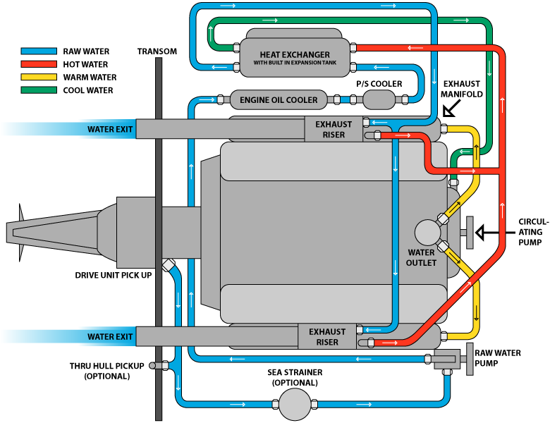 Brilliant 455 Olds Jet Boat Wiring Diagram Basic Electronics Wiring Diagram Wiring Cloud Xempagosophoxytasticioscodnessplanboapumohammedshrineorg