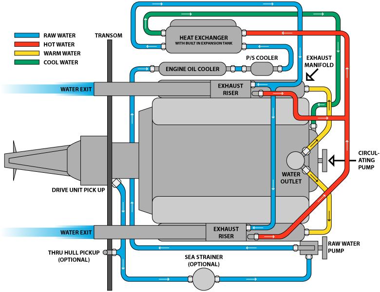 Phenomenal 455 Olds Jet Boat Wiring Diagram Basic Electronics Wiring Diagram Wiring Cloud Itislusmarecoveryedborg