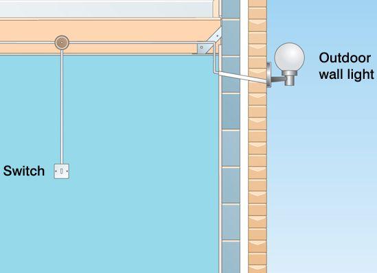 Surprising How To Fit Outdoor Lights Ideas Advice Diy At Bq Wiring Cloud Lukepaidewilluminateatxorg