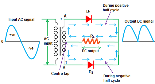 Brilliant Full Wave Rectifier Center Tapped Full Wave Rectifier Wiring Cloud Rineaidewilluminateatxorg