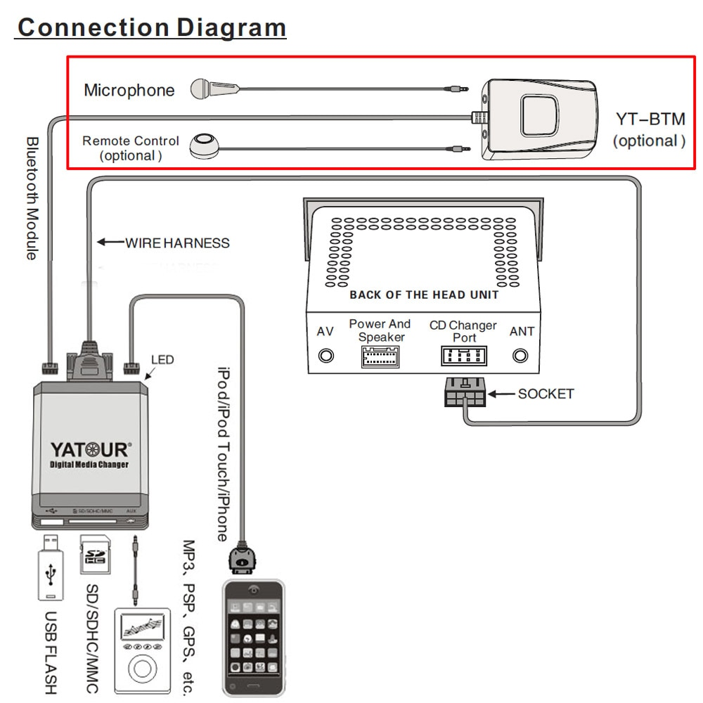 Pleasant Ipod Usb Cable Wiring Diagram Basic Electronics Wiring Diagram Wiring Cloud Inklaidewilluminateatxorg