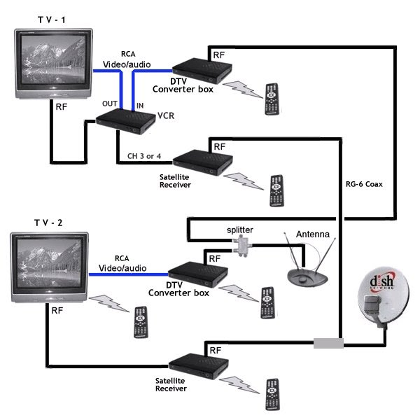 TS_3918] Connections Diagrams On Hd Direct Tv With Hdmi Connections WiringAtota Mentra Mohammedshrine Librar Wiring 101
