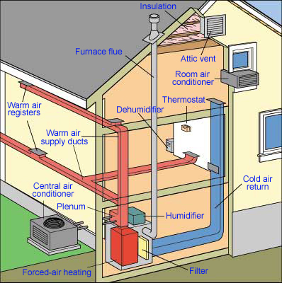 Awesome How A Central Air Conditioner Works Wiring Cloud Staixaidewilluminateatxorg