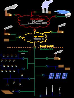 Strange Electric Power Distribution Wikipedia Wiring Cloud Eachirenstrafr09Org