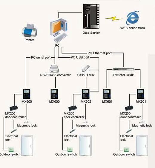 control wiring diagram software wiring diagram for access control systems wiring diagram data  wiring diagram for access control