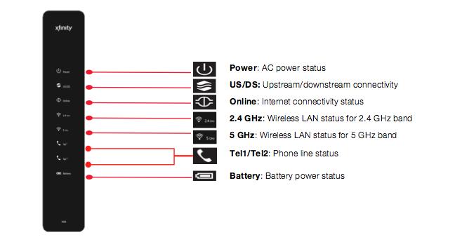 SO_1885] Cast Business Modem Setup Further Xfinity Cable Box Wiring Diagram  Schematic Wiring | X1 Modem Wiring Diagram |  | Xortanet Funi Gray Onom Denli Mohammedshrine Librar Wiring 101